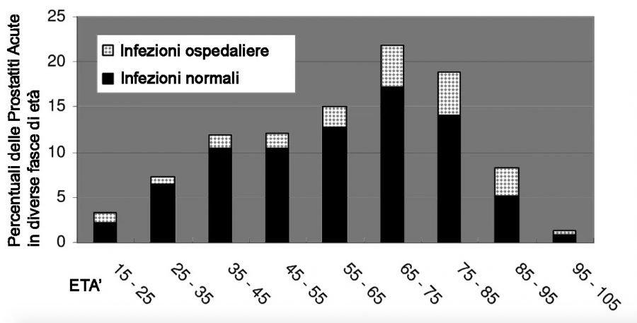Prostatite Giovanile: Cause, Sintomi e Cura